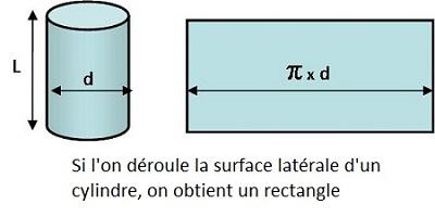 formule surface d'un cercle