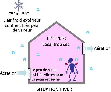 air extérieur froid