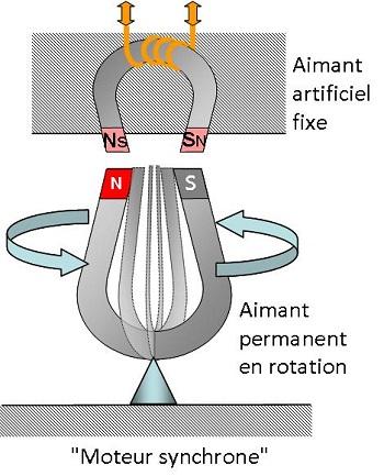 moteurs monophasés synchrones