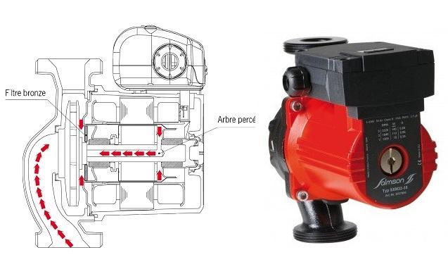 pompe équipée de moteur à rotor noyé