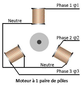 moteur asynchrone triphasé