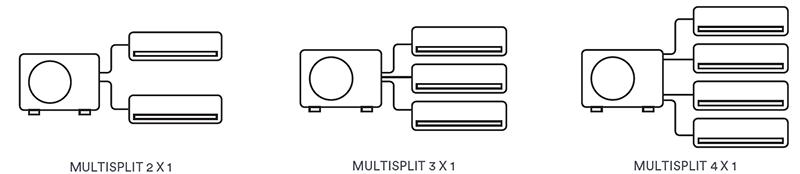 Daitsu Multisplit