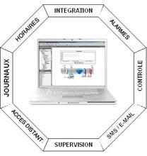 logiciel de supervision