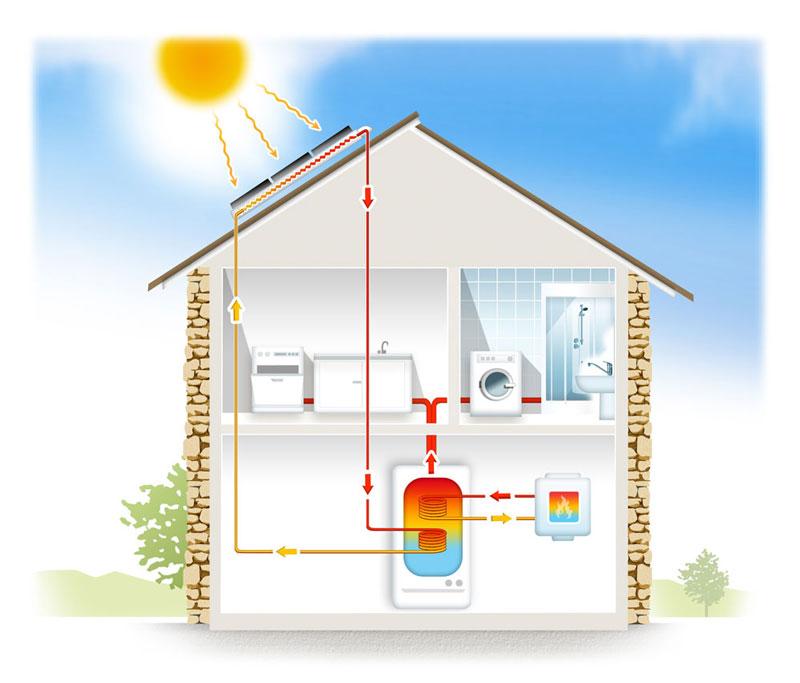 solaire-thermique-habitat-individuel