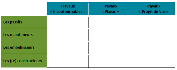 4 familles comportementales 3 situations de travaux