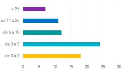 Nombre de projets BIM par société