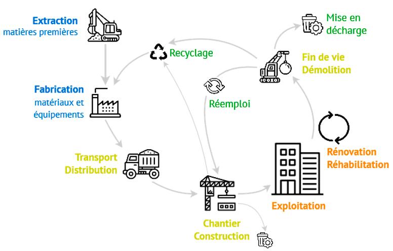 Impact carbone construction neuve