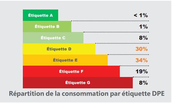 DPE répartition consommations