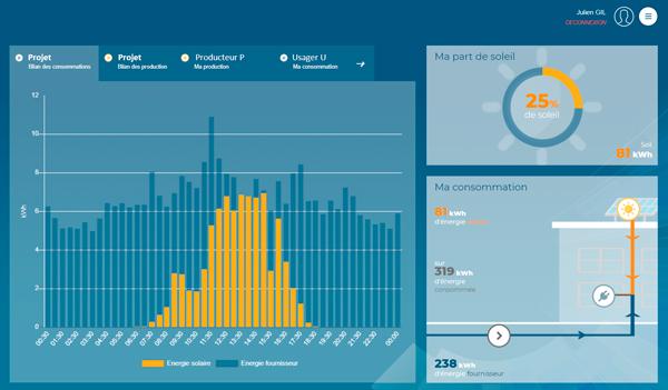 Graphique de la répartition de la production solaire
