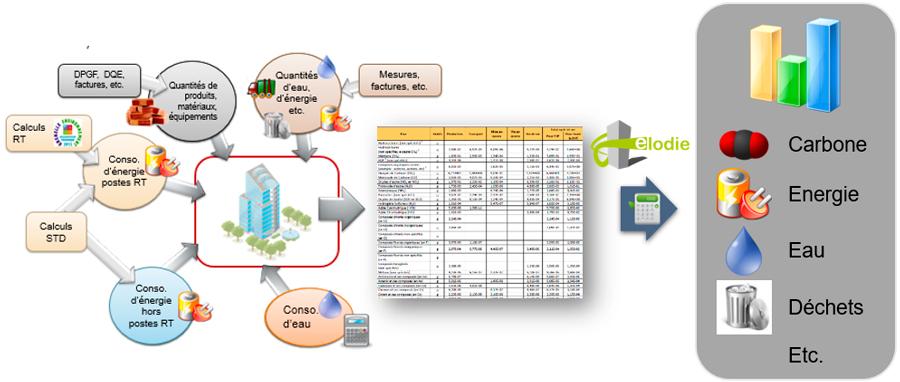 analyse du cycle de vie ACV