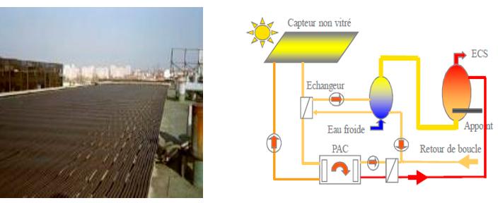 Schéma de  fonctionnement d'une PAC aérosolaire et capteurs