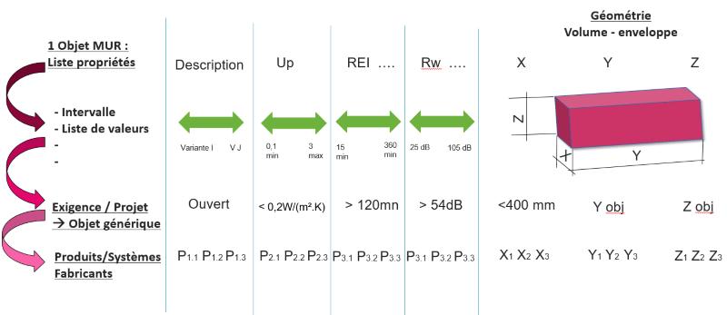 Processus de transition Objets génériques - Objets fabricants