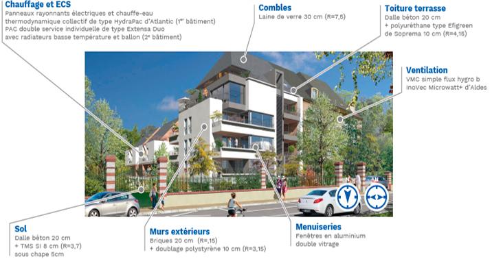 Programme immobilier bas carbone «Rives de Loire »