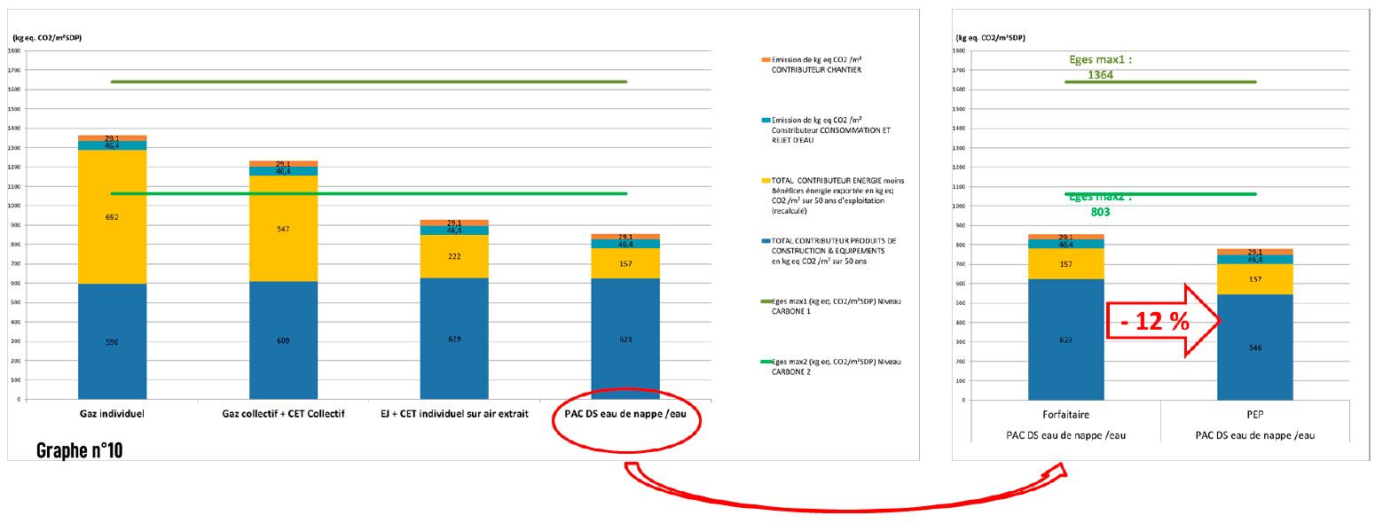 Graphique impact en carbone avec PEP