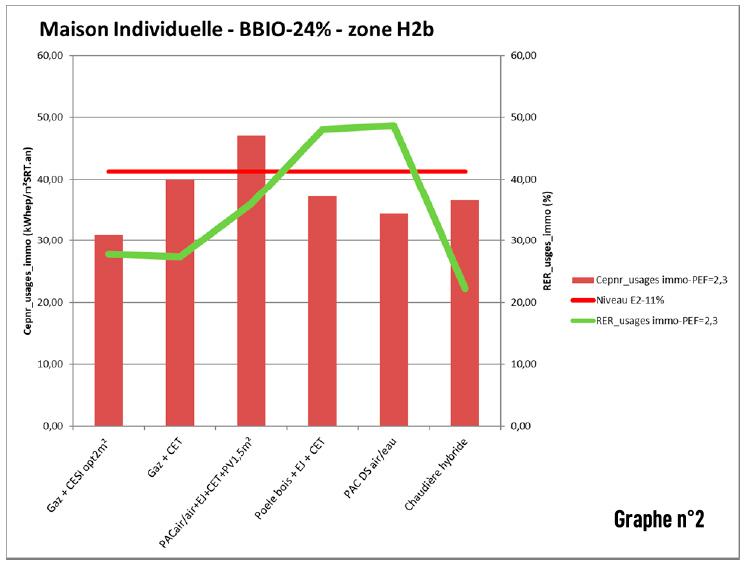 Graphique ratio de chaleur renouvelable
