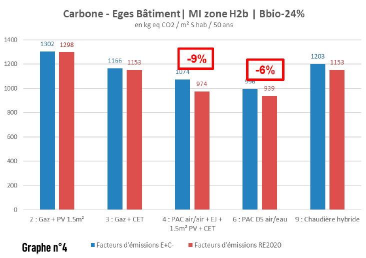 Graphique carbone Eges