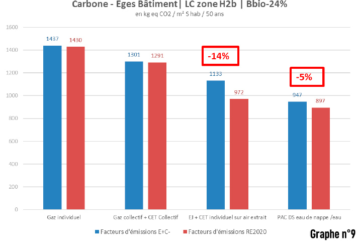 Graphique BBIO 24%