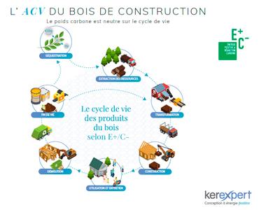 cycle de vie bois selon E+/C-