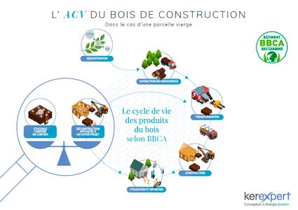 cycle de vie bois selon BBCA