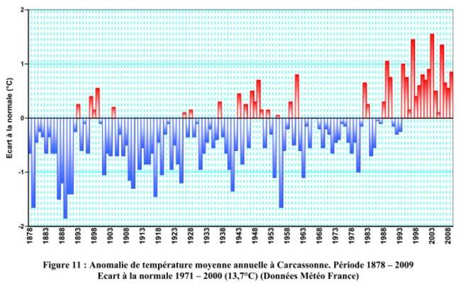 Station météo de Carcassonne 1878-2009
