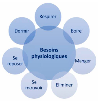Besoins physiologiques humains
