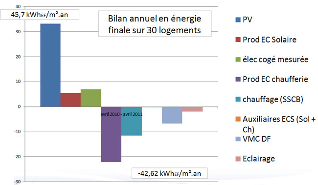 Bilan annuel en énergie finale