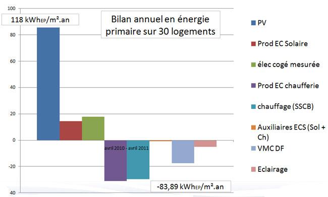 Bilan annuel en énergie primaire