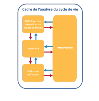 analyse de cycle de vie d'un bâtiment