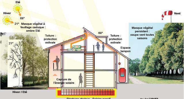 Notion de solaire passif