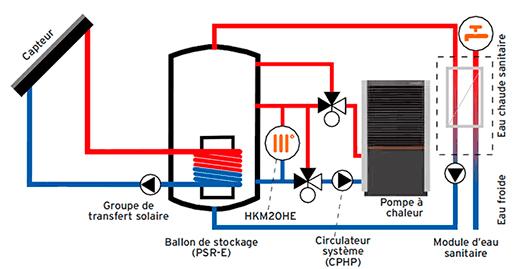 Solution performante chauffage avec une pompe à  chaleur