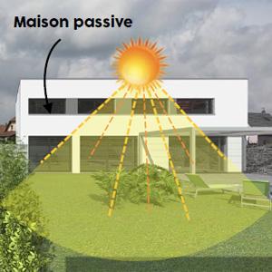 Chauffage solaire direct