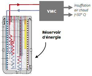 Chauffage solaire indirect