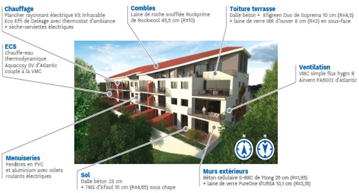 Programme immobilier bas carbone «Sur le chemin de l'école »