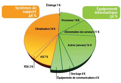 Graphique consommation électricité
