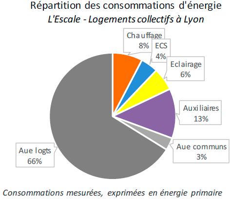 consommations d'énergie primaire mesurées