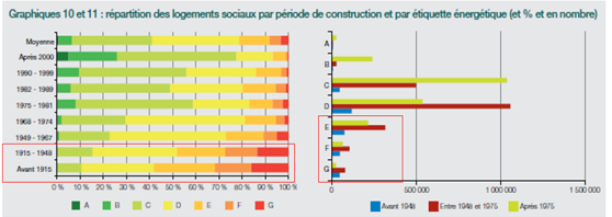 Date construction et DPE