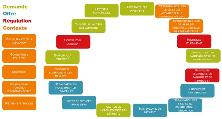 Interactions facteurs prospective