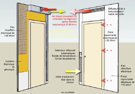 Schéma de principe chauffage solaire (sans PAC) pour le chauffage et la production d'ECS