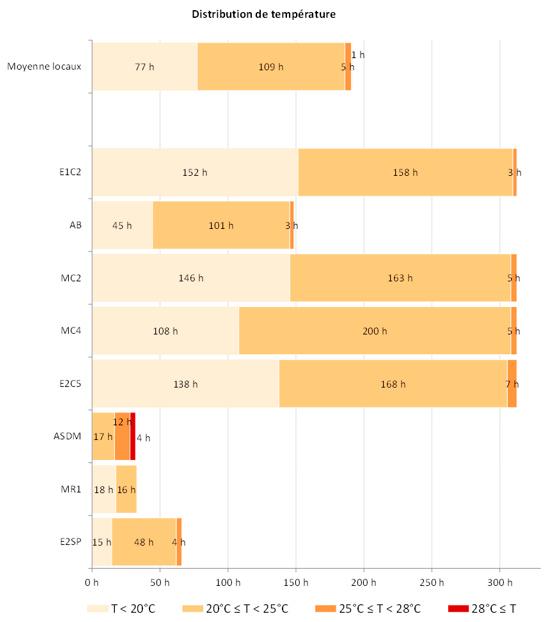 distribution des températures