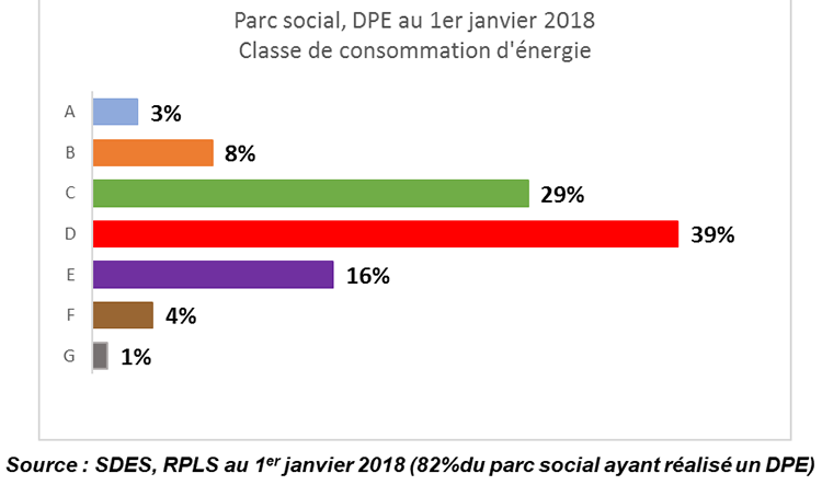 DPE logements sociaux
