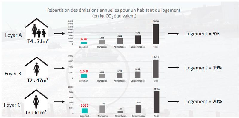 émissions annuelles CO2