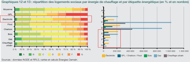 Energies de chauffage des logements sociaux