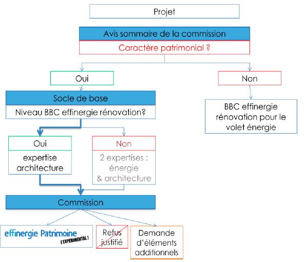 label expérimental Effinergie Patrimoine
