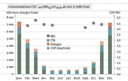 Évolution des consommations CVC