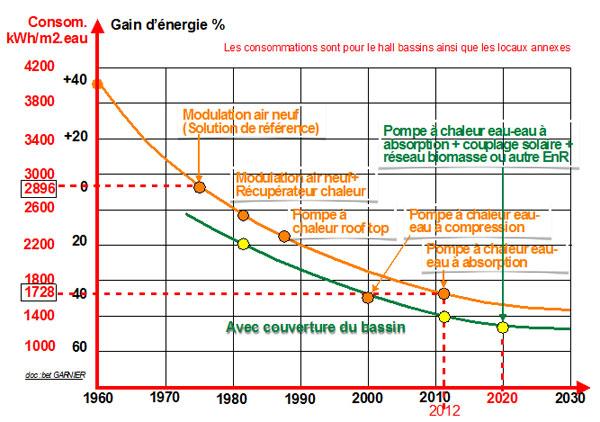 évolution des économies possibles