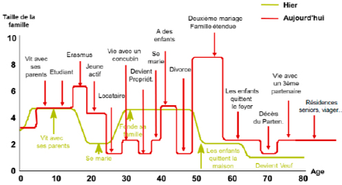 Evolution des ménages au cours de la vie