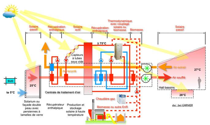 Fonctionnement de chauffage et de la déshumidification en Hiver  avec un fonctionnement total en EnR