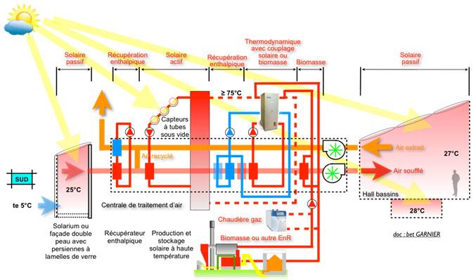 Fonctionnement du chauffage et de la déshumidification en Hiver avec recours à une production de chaleur d'appoint