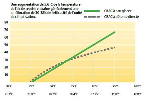 efficacité des unités de climatisation