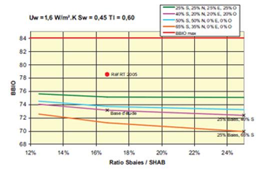 rt 2012 et impact de la surface des parois vitr es. Black Bedroom Furniture Sets. Home Design Ideas